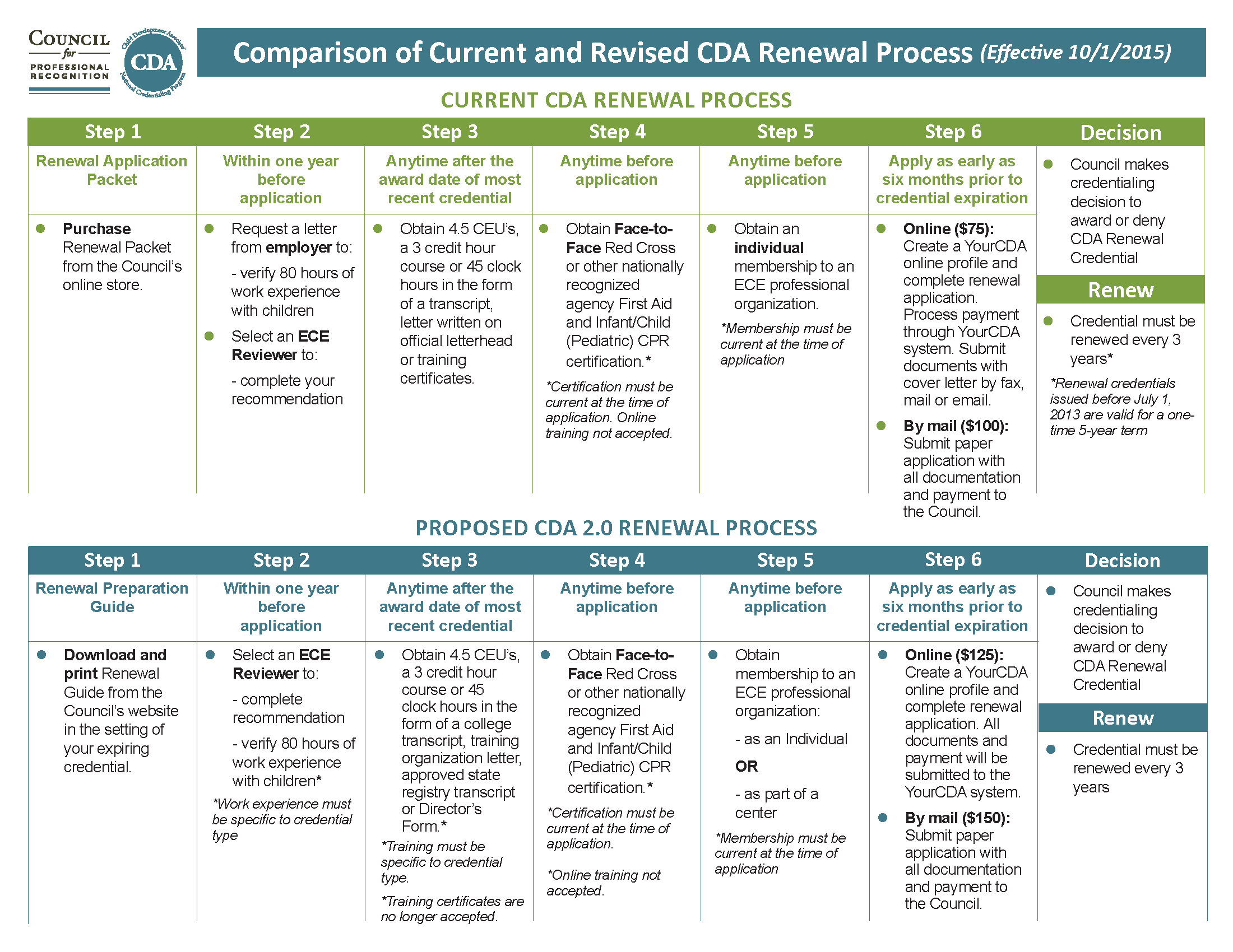 Renew cda council for professional recognition learn more about the new cda renewal process xflitez Images