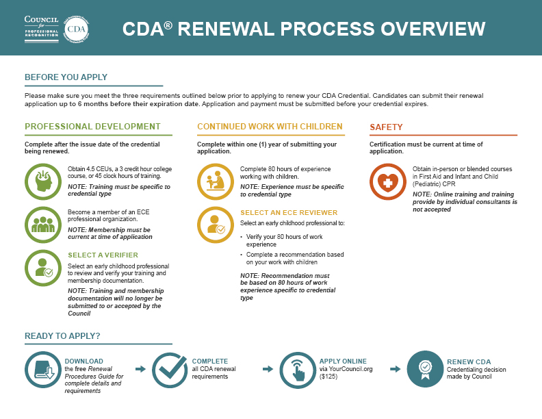 Renew Cda Council For Professional Recognition